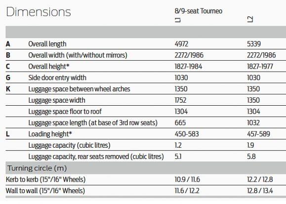 Tourneo Custom Dimensions